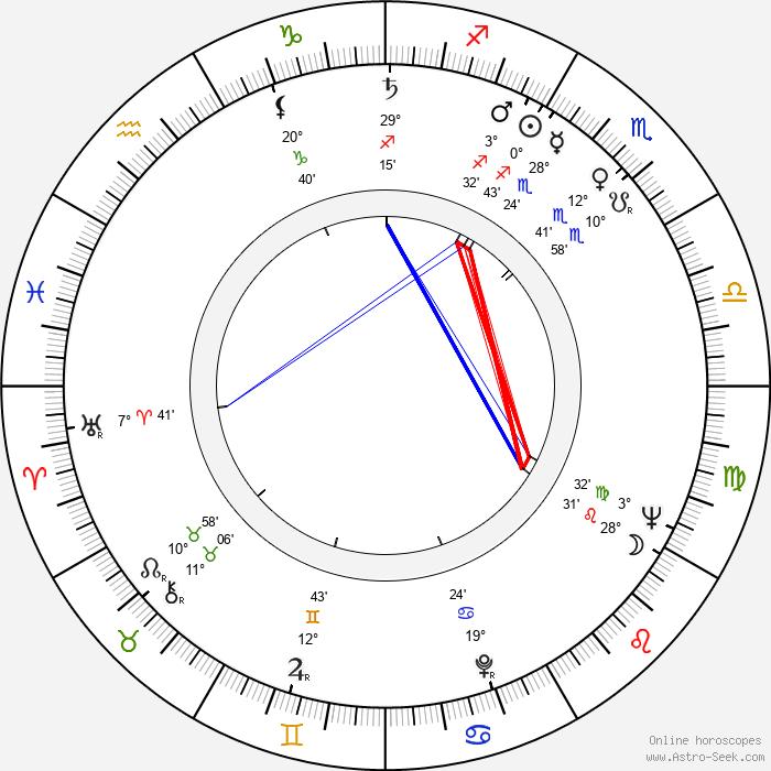 Aurelia Sorescu - Birth horoscope chart