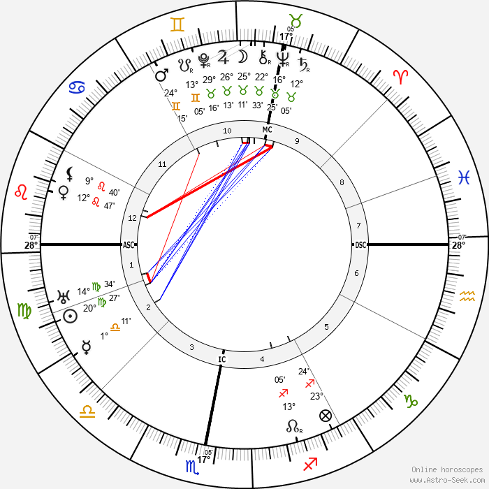 Auriol Lee - Birth horoscope chart