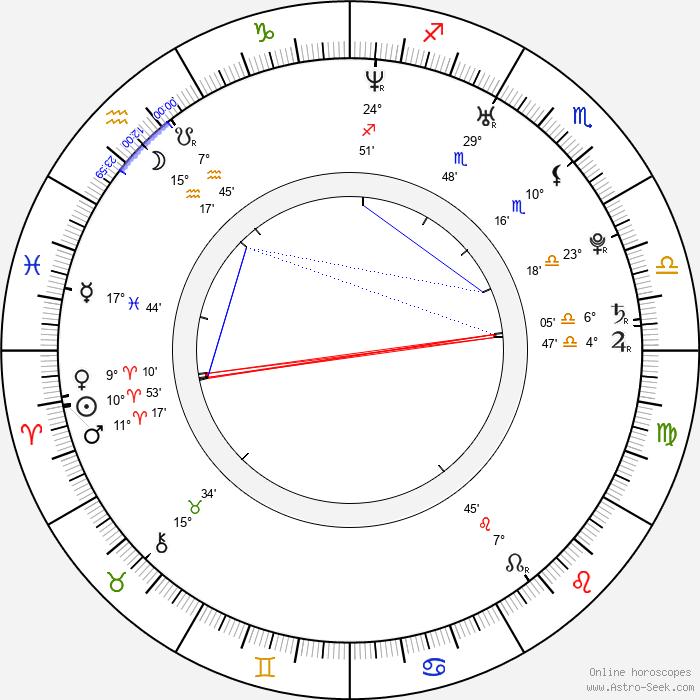 Austin Highsmith - Birth horoscope chart