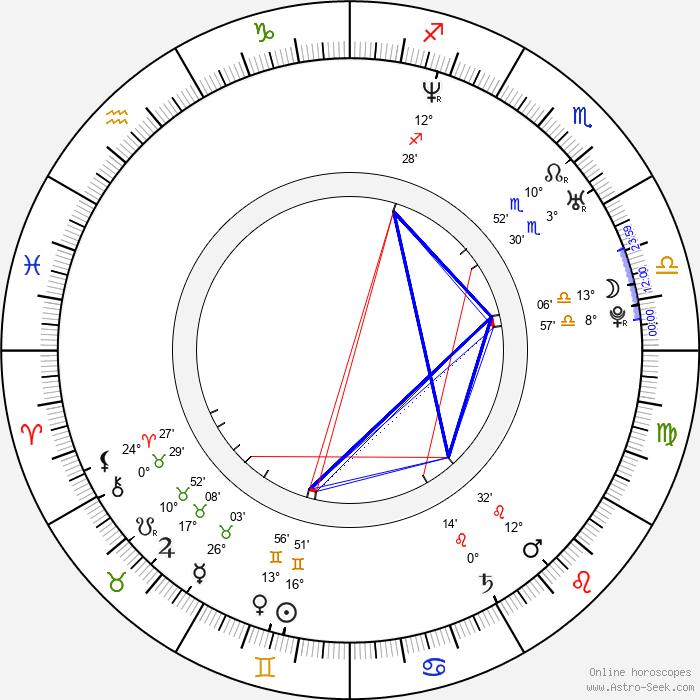 Austin Miller - Birth horoscope chart