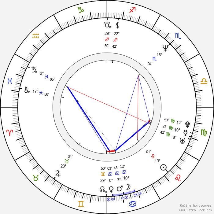 Ava Jansen - Birth horoscope chart