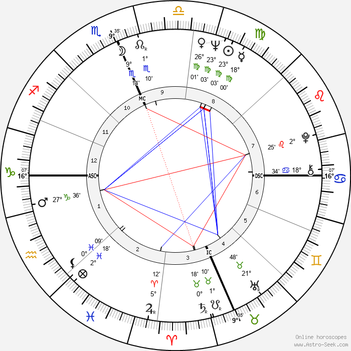 Ave Earl Pildas - Birth horoscope chart