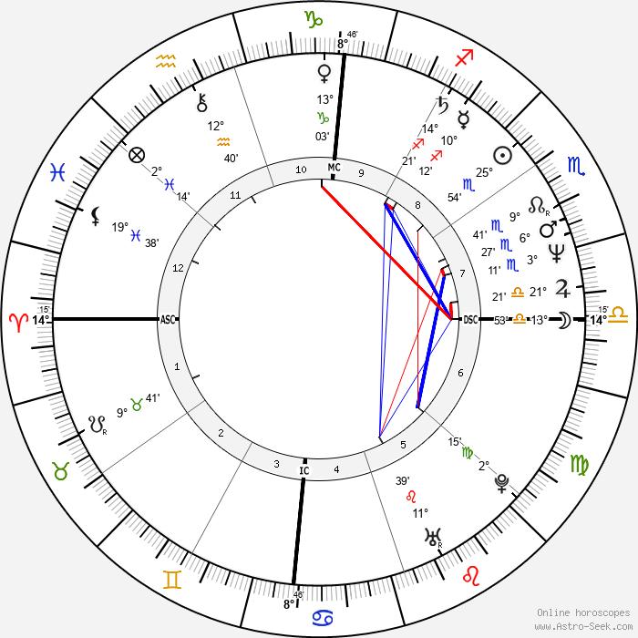 Avi Ben-Abraham - Birth horoscope chart