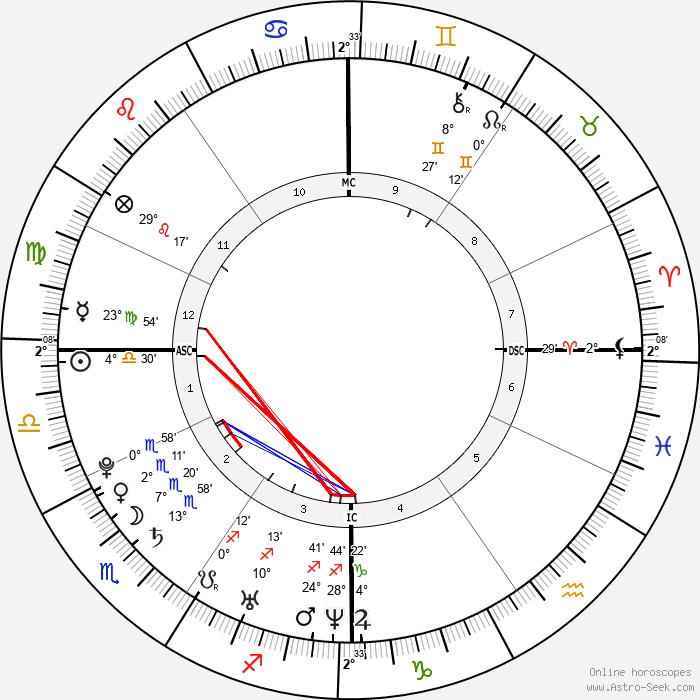 Avril Lavigne - Birth horoscope chart