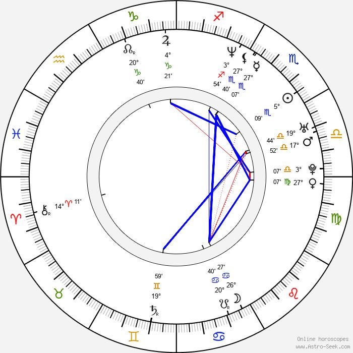Axel Kuschevatzky - Birth horoscope chart