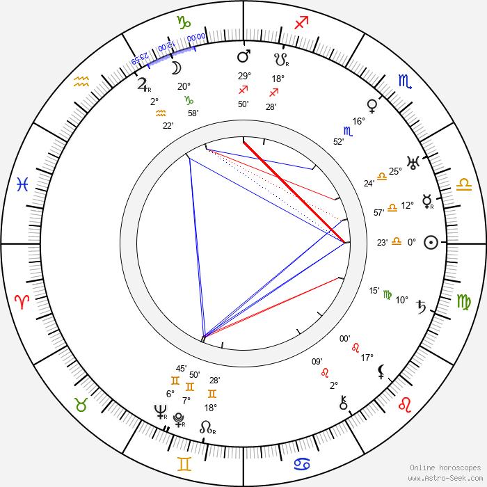 Axel Slangus - Birth horoscope chart