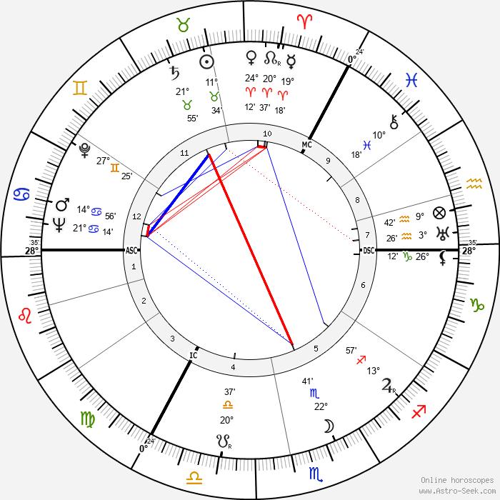 Axel Springer - Birth horoscope chart