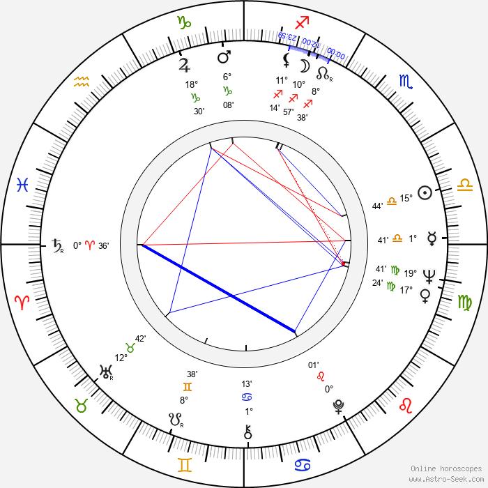 Axelle Axell - Birth horoscope chart