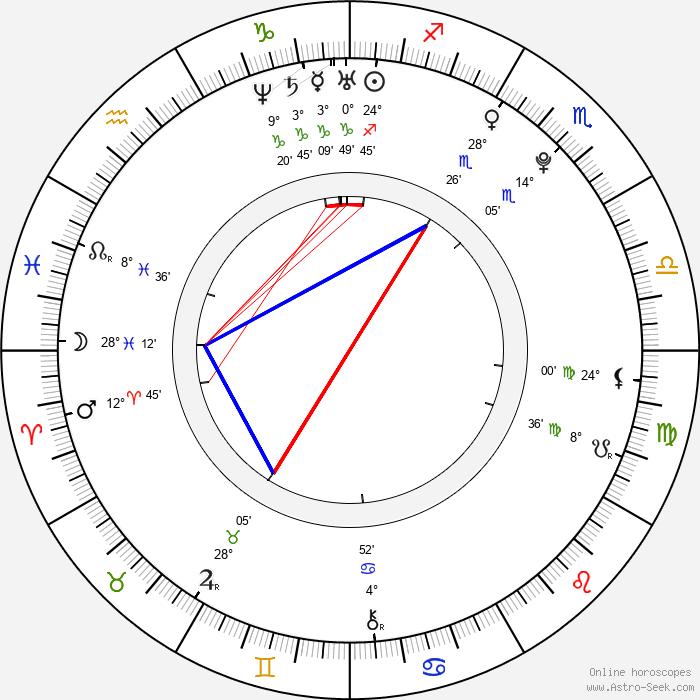 Aya Goda - Birth horoscope chart