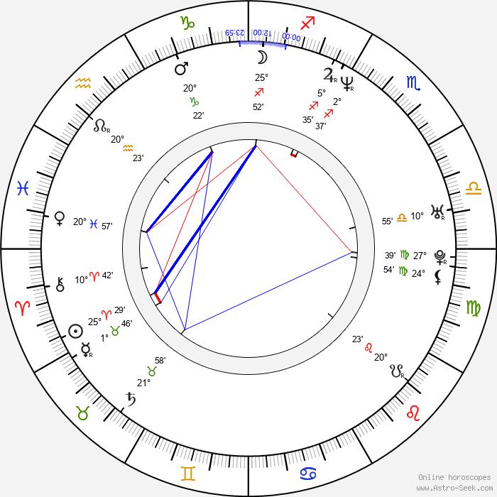 Aya Kokumai - Birth horoscope chart