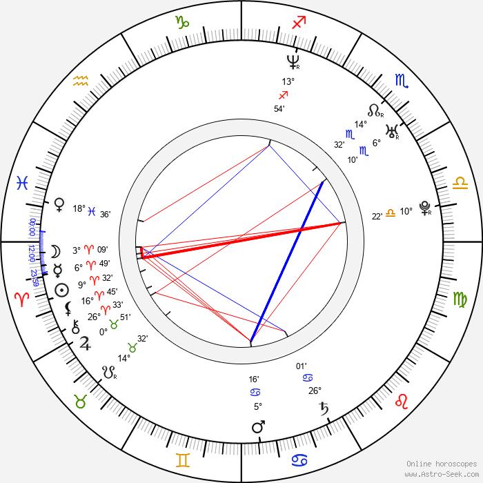 Ayako Kawasumi - Birth horoscope chart