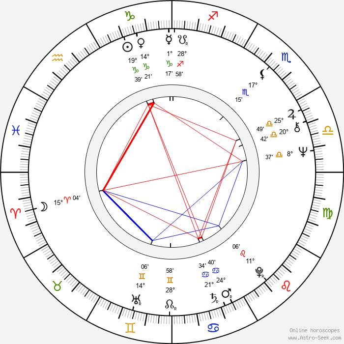 Aynsley Dunbar - Birth horoscope chart