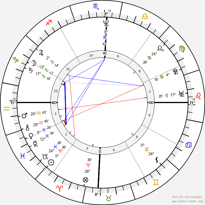 Ayrton Senna - Birth horoscope chart