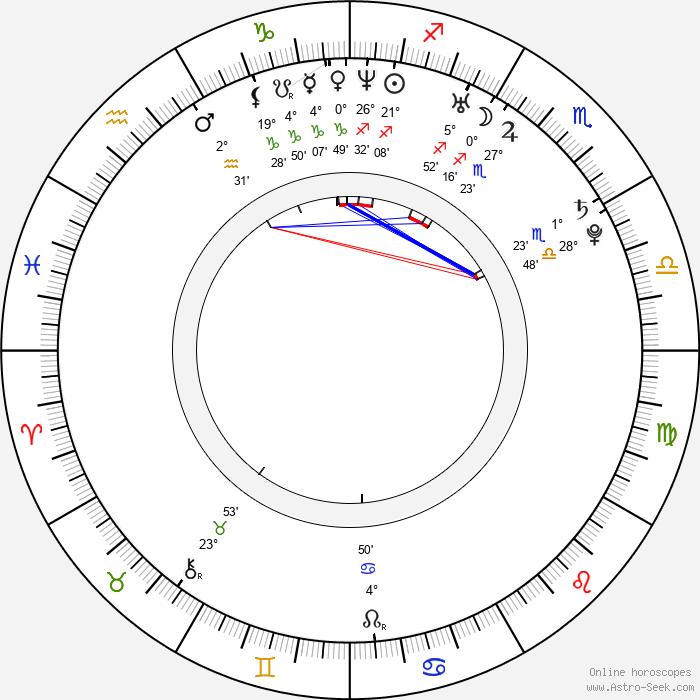 Ayumi Kinoshita - Birth horoscope chart