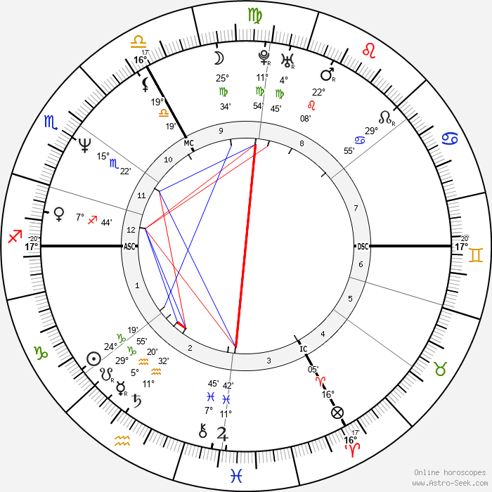 Azedine Berkane - Birth horoscope chart