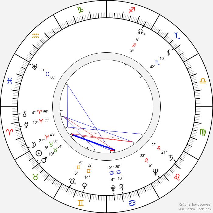 Azhdar Ibragimov - Birth horoscope chart