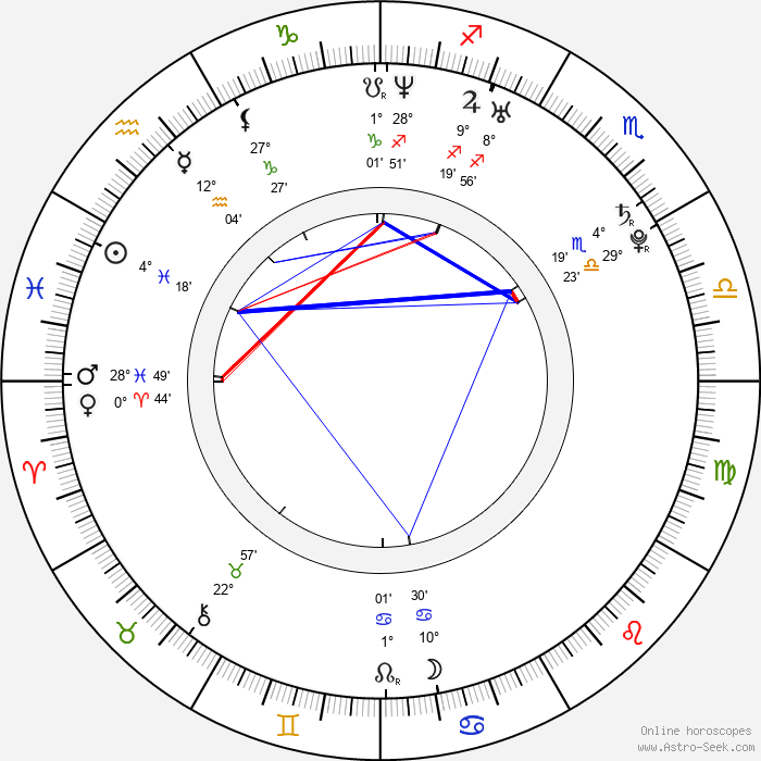 Aziz Ansari - Birth horoscope chart