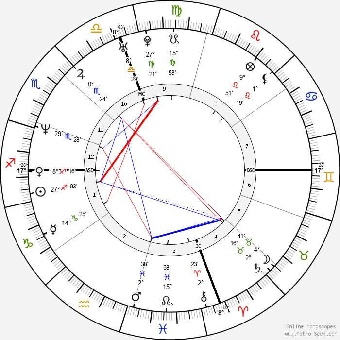 Aziza Mustafa Zadeh - Birth horoscope chart