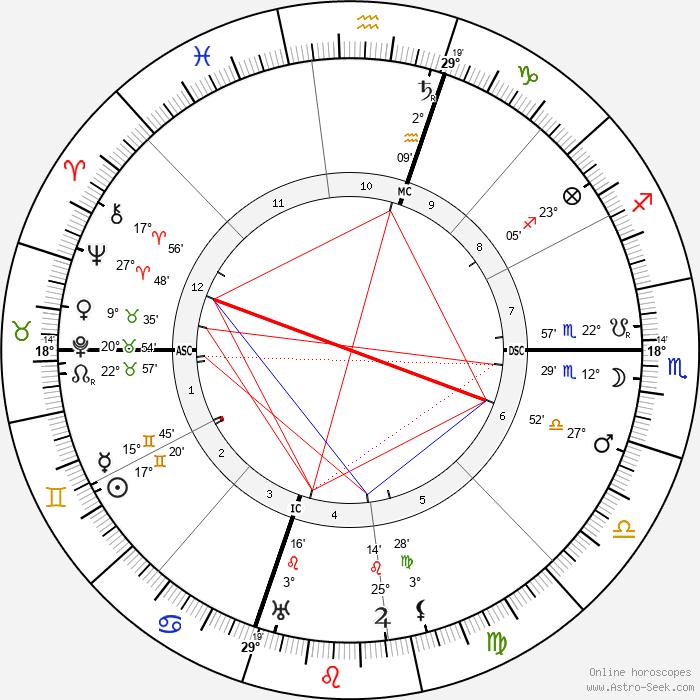 Azorin - Birth horoscope chart