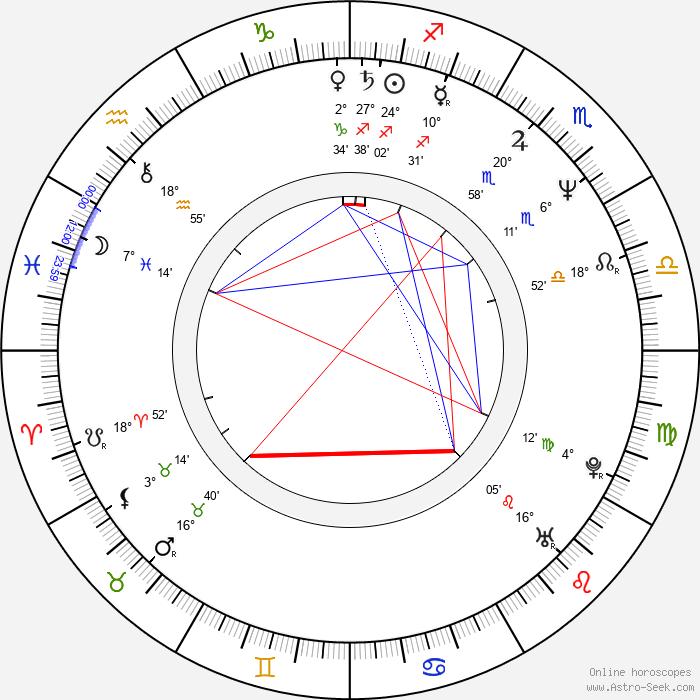 B. C O Ates - Birth horoscope chart