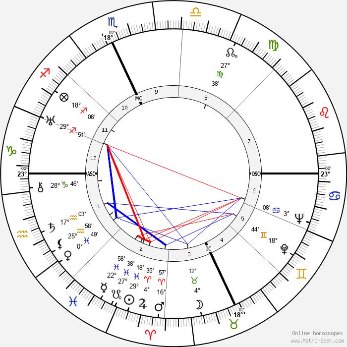B. F. Skinner - Birth horoscope chart