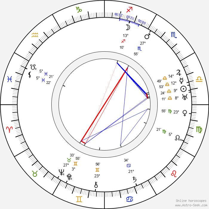 B. Reeves Eason - Birth horoscope chart