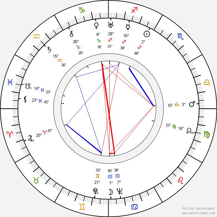 Ba Jin - Birth horoscope chart
