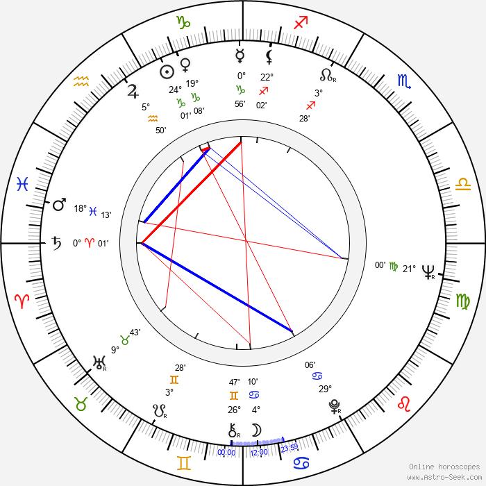 Baby Sandy - Birth horoscope chart