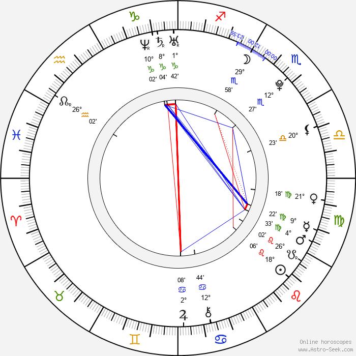 Bailey Blue - Birth horoscope chart