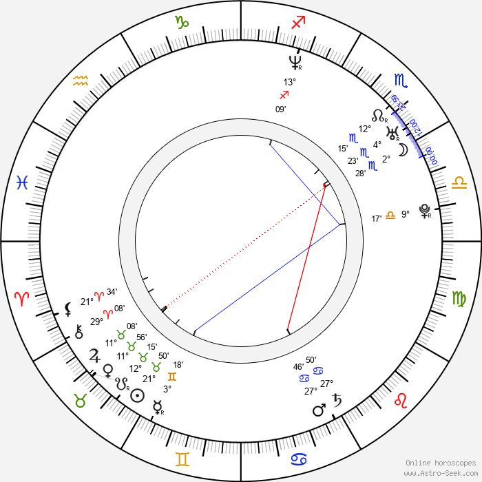 Bálint Kenyeres - Birth horoscope chart