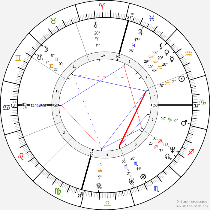 Balthazar Getty - Birth horoscope chart