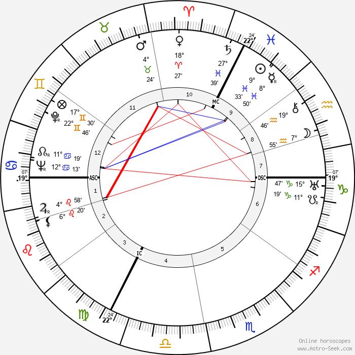 Balthus - Birth horoscope chart