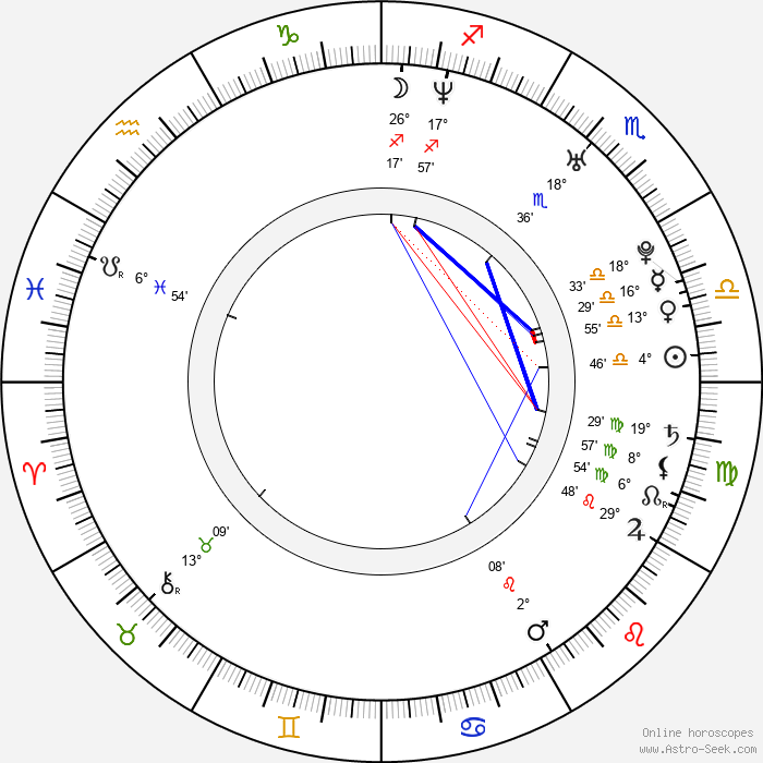 Bam Margera - Birth horoscope chart