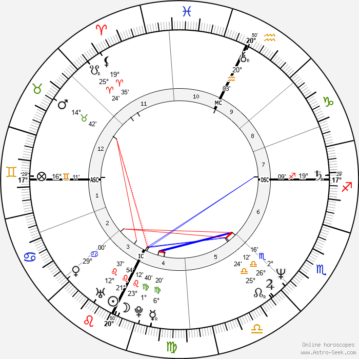 Bambi Bembenek - Birth horoscope chart