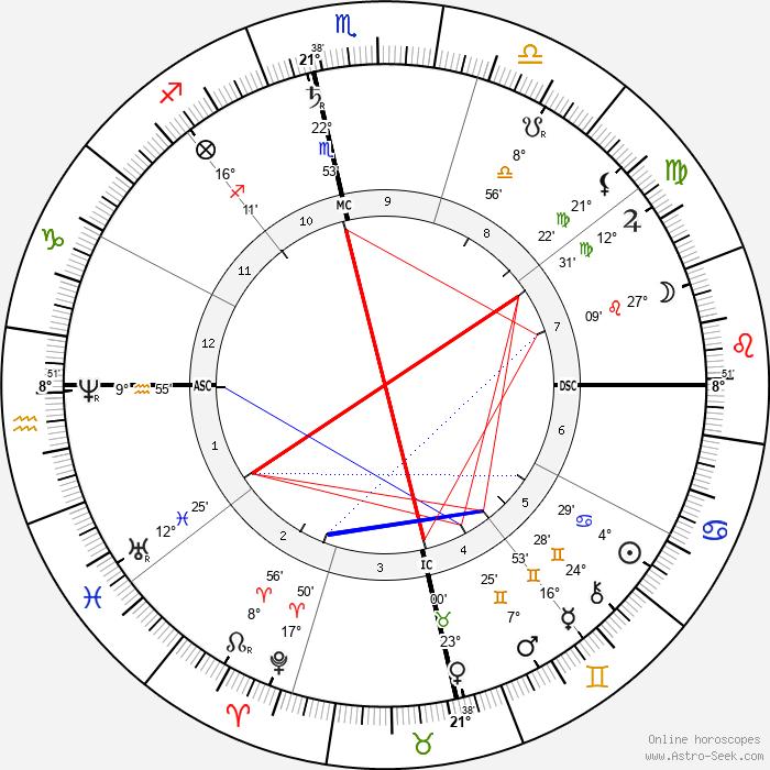Bankim Chandra Chattopadhyay - Birth horoscope chart