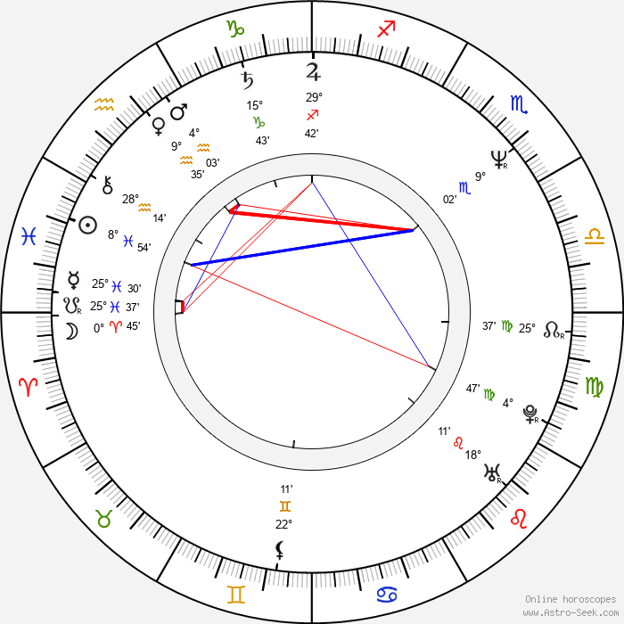Barbara Babilińska - Birth horoscope chart