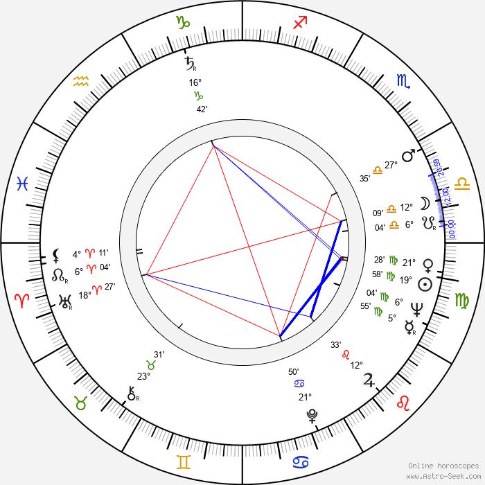 Barbara Bain - Birth horoscope chart