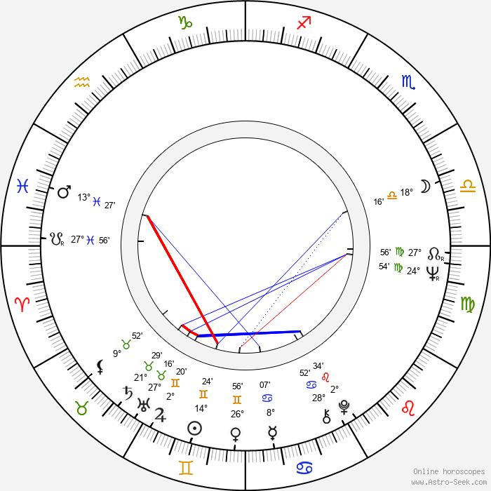 Barbara Brylska - Birth horoscope chart