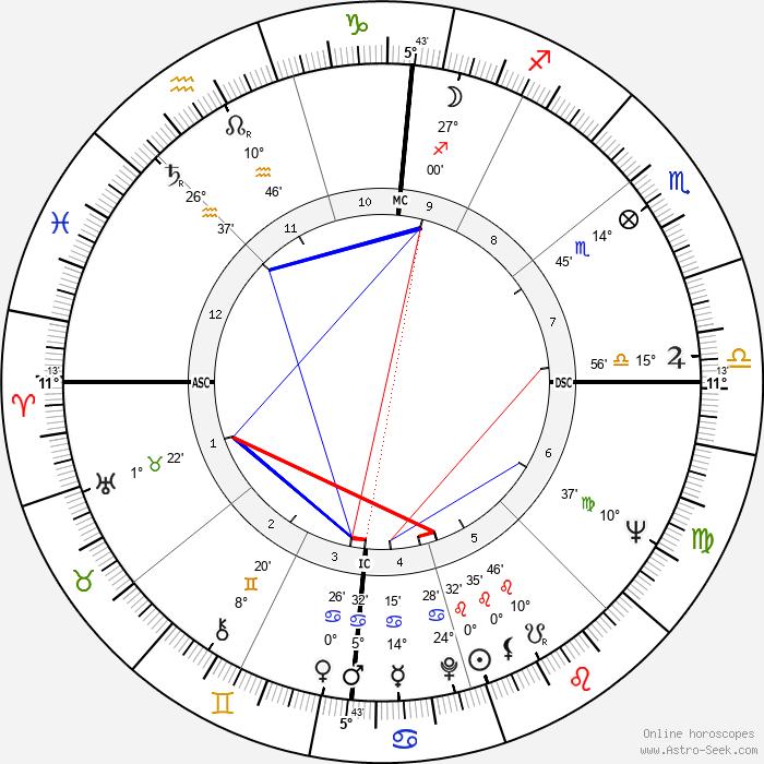 Barbara Cameron - Birth horoscope chart
