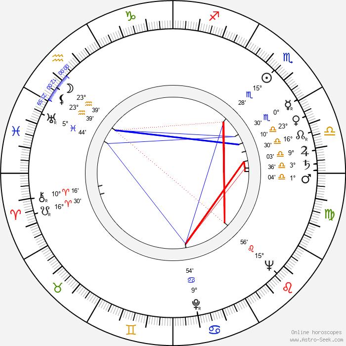 Barbara Drapińska - Birth horoscope chart