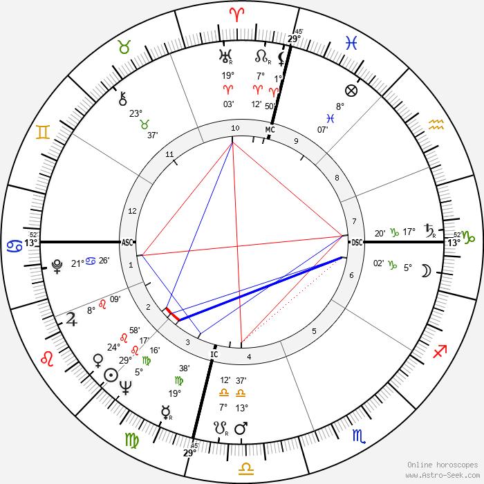 Barbara Eden - Birth horoscope chart