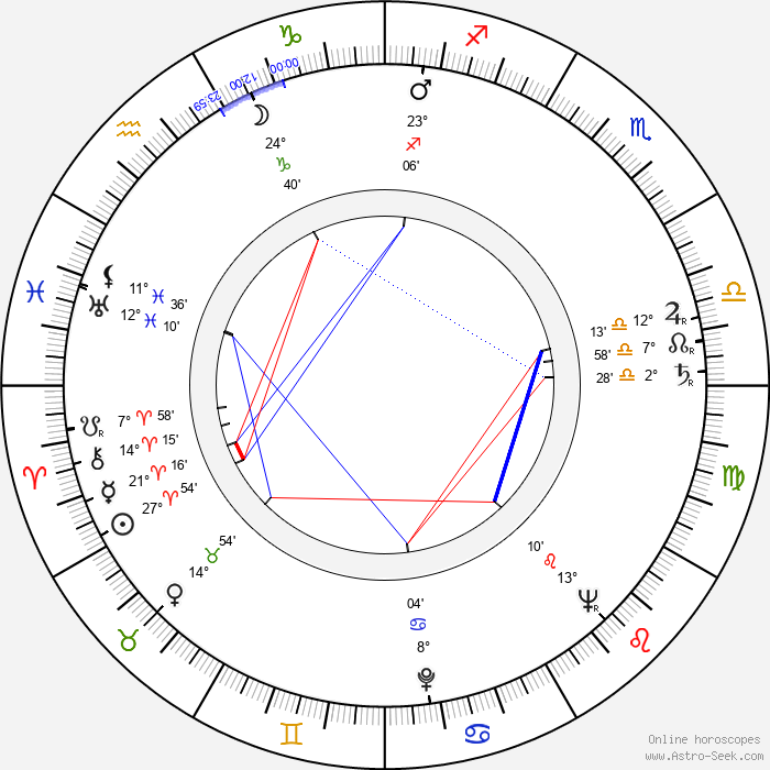 Barbara Hale - Birth horoscope chart