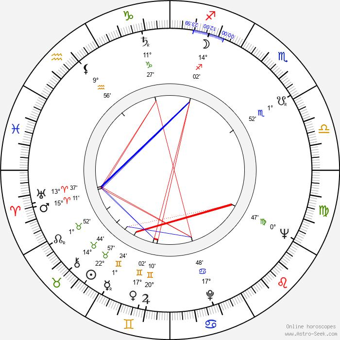 Barbara Horawianka - Birth horoscope chart