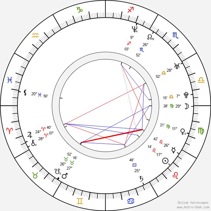 Barbara Kaluzna - Birth horoscope chart