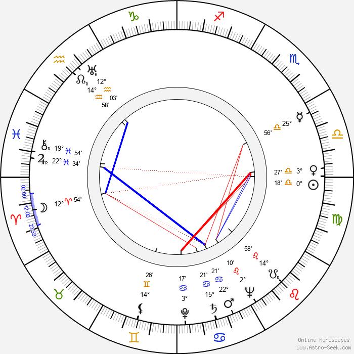 Barbara Kostrzewska - Birth horoscope chart