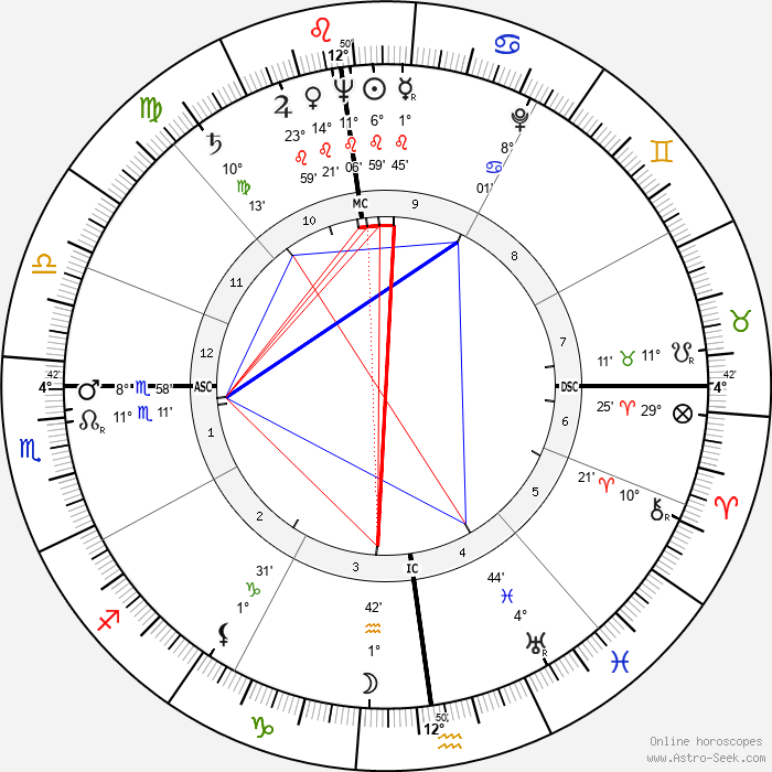 Barbara Laage - Birth horoscope chart
