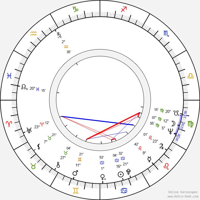 Barbara Loden - Birth horoscope chart