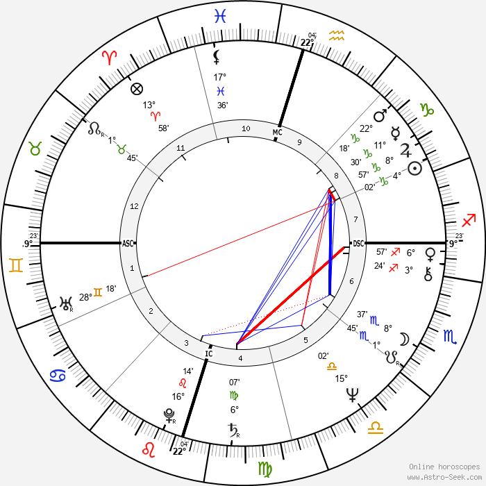 Barbara Mandrell - Birth horoscope chart