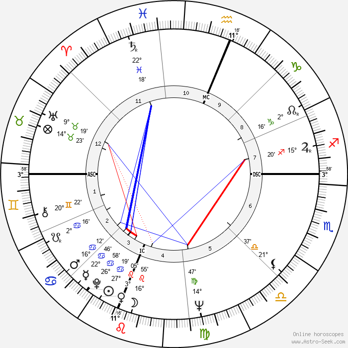 Barbara Mikulski - Birth horoscope chart