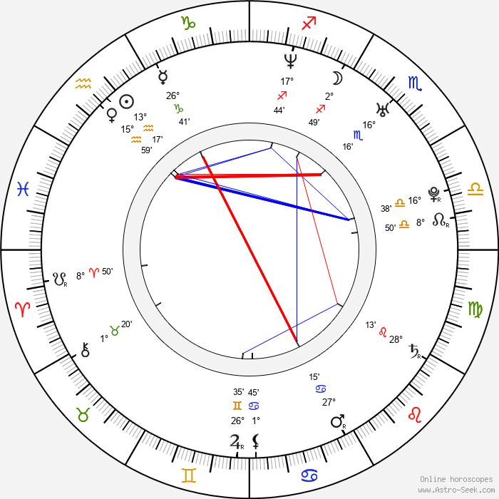 Bárbara Mori - Birth horoscope chart